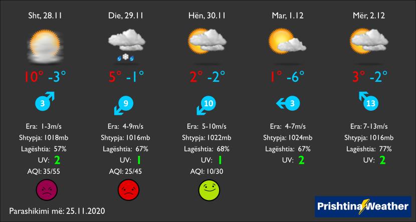 127627471 3509223195792075 687420719867383909 n1 - Ndryshon moti, borë e shi në fundjavë