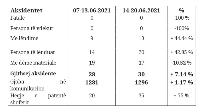 1 1991 - Ferizaj, 35 raste të marrjes së patentë shoferit për një javë