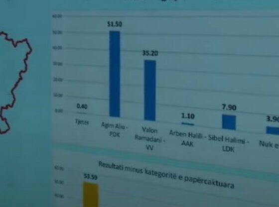 ferizaj 780x4391 1 560x416 - Sondazhi i Klan Kosovës për Ferizajn: Agim Aliu i PDK-së fiton pa balotazh
