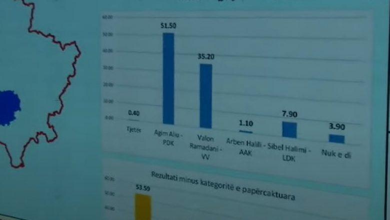 ferizaj 780x4391 1 - Sondazhi i Klan Kosovës për Ferizajn: Agim Aliu i PDK-së fiton pa balotazh